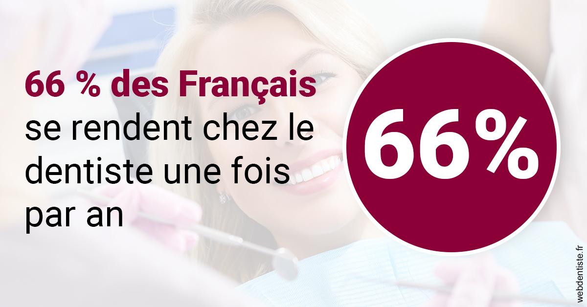 https://dr-nizard-veronique.chirurgiens-dentistes.fr/66 % des Français 1